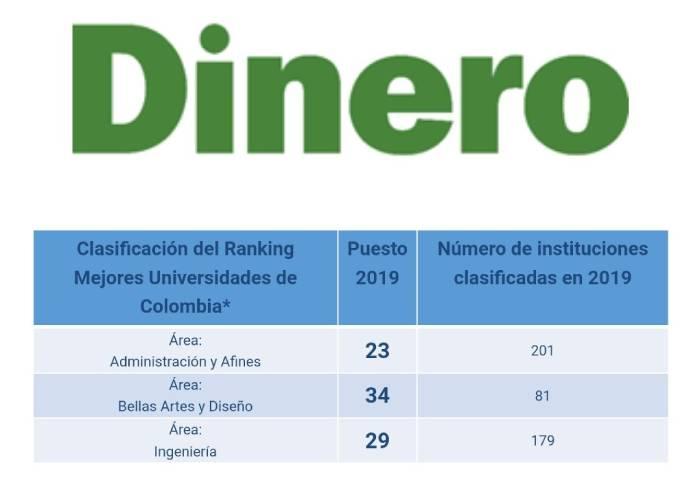 Puestos ocupados por el ITM según la clasificación del ranking de la Revista Dinero, por áreas de conocimiento
